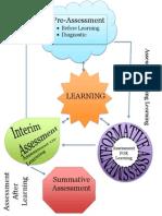 assessment flow chart