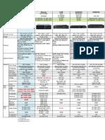 Kenwood NXDN-MotoTRBO-ICOM iDAS Digital Repeater Spec Comparison Chart