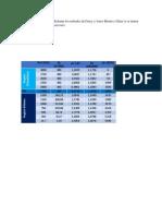 Construir la Curva IPR Mediante los métodos de Darcy y Jones Blount y Glaze si se tienen los siguientes datos de reservorio.docx