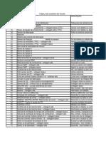 cdigosdefalhasgm-110401182547-phpapp01.xls