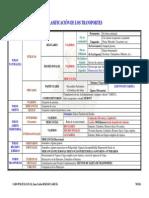 Coet_cuadro_CLASIFICACIoN_TRANSPORTES.pdf