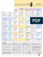 Business Process Framework (ETOM) Poster Frameworx 14