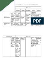 Tabela- competências do prof. bibliotecário