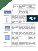 alat lab, fungsi, cara pakai dan cara membersihkan.docx