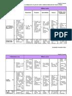 1ª tarefa - Tabela-matriz