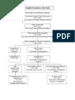 The Family Tree of Mataram Kingdom