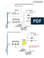 Sema-povezivanja ADSL Opreme