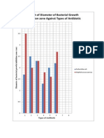 Graph Antibiotic Lab Report