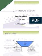 802 1ad Architecture Haddock
