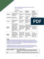 AGRICULTURE Notes Revision Nov Exam