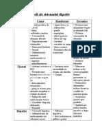 Boli Ale Sistemului Digestiv