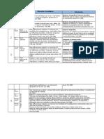 Articulación OA Ed. Tecnológica.pdf