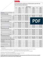 Fischer FIS v Load TAbles