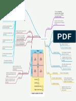 Screening Test (ST) Mind Map