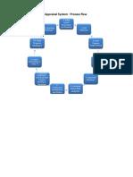 helen green apprasial system 2014-15