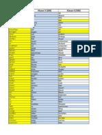 Deutscher Wortschatz - Lernwörter 100-200-500.pdf