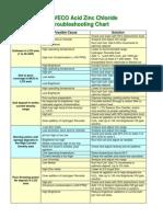 Acid Zn Plating troubleshooting.pdf