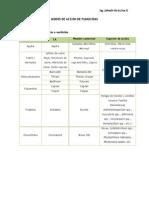 Modo de Acción de Fungicidas.pdf