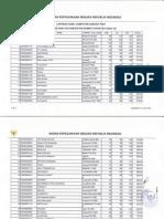 Hasil Test Sesi 12 CAT CPNSD Kab Dompu Sabtu, 25 Okt 2014