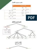 The verb in arab grammatical treatises