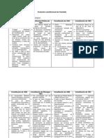 Evolución constitucional de Colombia.docx