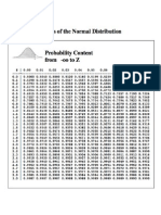 Normal Distribution Table