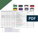 Filament Price & Property List