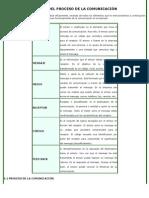 ETAPAS DEL PROCESO DE LA COMUNICACIÓN.docx