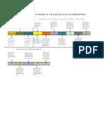 1.-linea del tiempo,etapas evolutivas.pdf