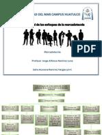 Mapa conceptual de los enfoques de la mercadotecnia..docx
