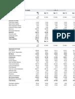 Balance Sheet of Banco Products