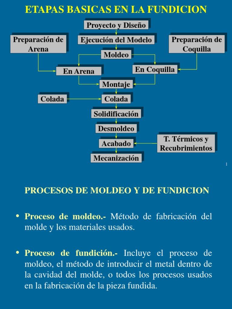Capítulo 01 MOLDEO Y FUNDICION.ppt
