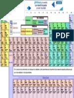 Tabla Periódica Dinámica.pdf