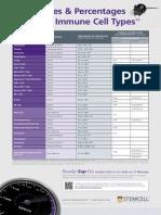 porcentajes de celulas inmunes c57bl6.pdf