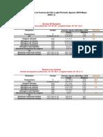 Datos Monitoreo Rio Lujan 2004-2005