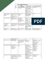 Neurological Disorders Table