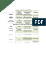 PDF Tabla Músculos Pectorales y Miembro Superior