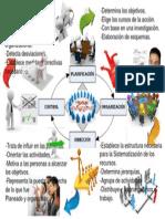 Mapa mental del proceso administrativo