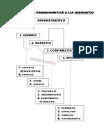 Structura dispositio