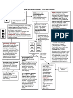 wrongful foreclosure flow chart from closing to foreclosure-who owns your loan button