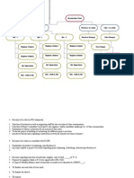 Organisation Chart Construction Project Manager Purchase/ Accounts Sales / Accounts