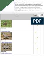 Listado de Especies de Aves