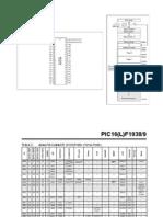 pic16f1939-tabele