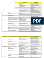 Key Audit Areas in Manufacturing Company