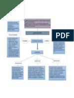 MAPA CONCEPTUAL PLATAFORMAS EDUCATIVAS