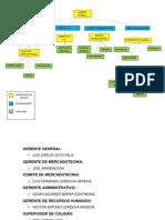 ORGANIGRAMA de microempresa YA.docx
