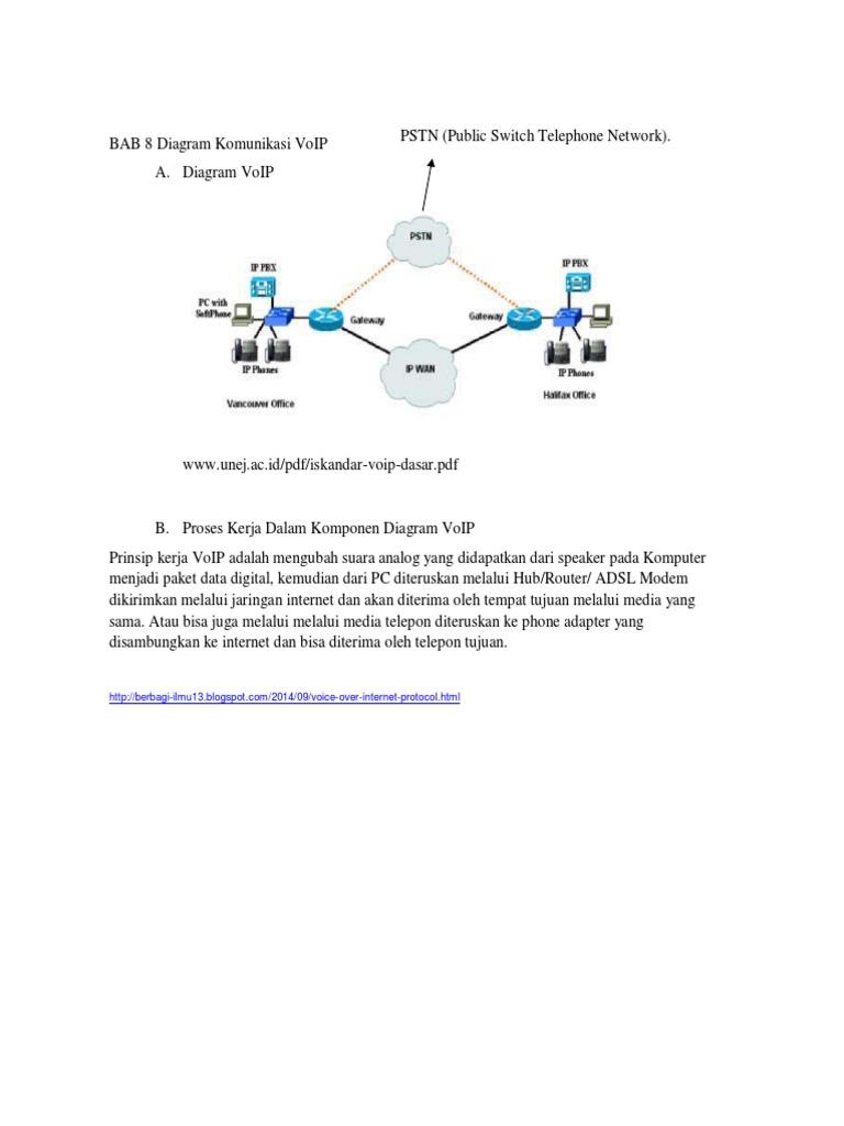 Diagram komunikasi voip ccuart Images