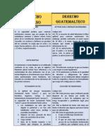 Cuadro Comparativo entre Derecho Romano y Derecho Guatemalteco