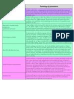 week 10 slice 4-step 2 assessment summary