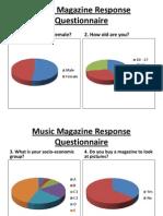 Music Magazine Response Questionnaire